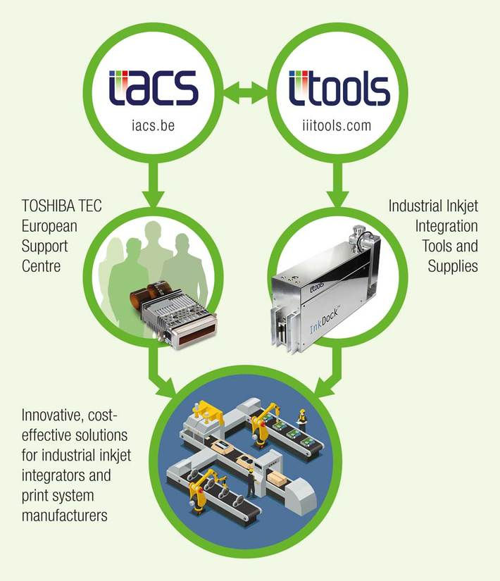 Infographic explaining IACS and iTools industrial inkjet activities